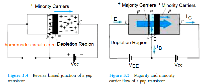 majority and minority carrier flow in pnp transistor