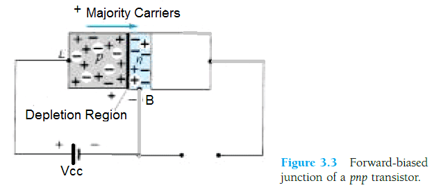 fundamental working of a BJT, flow majority carriers, and depletion region