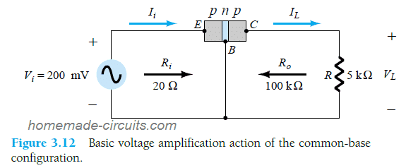 Basic voltage amplification action of the common-base configuration.