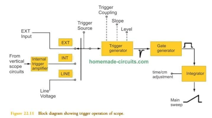 trigger signal is extracted from the mains AC line frequency (50 or 60Hz) for analyzing any external signals