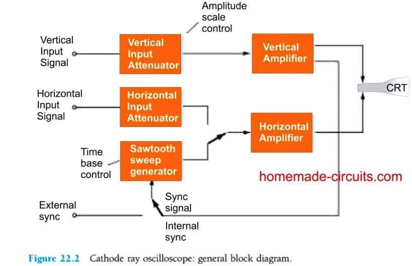 Basic CRO Components