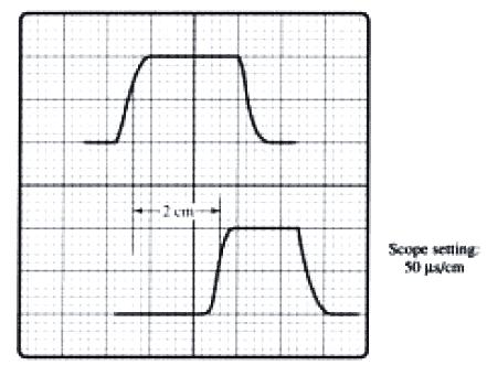 measuring pulse delay