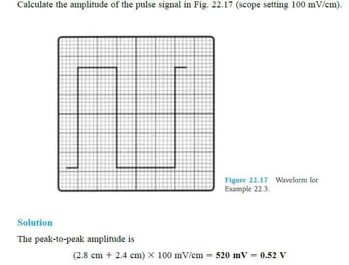 calculate amplitude of time period