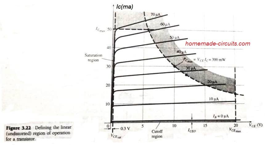 curve showing limits of operation in BJT