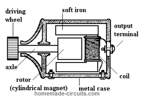 Dynamo internal parts and layout