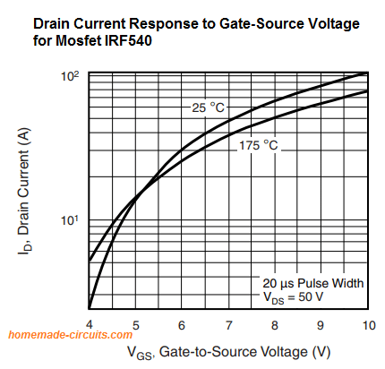 Comparing Drain current of mosfet with Gate-source Vgs voltage