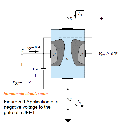 application of a negative voltage to the gate of JFET