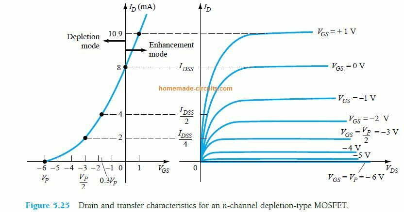 Drain and transfer characteristics for an n-channel depletion-type MOSFET.