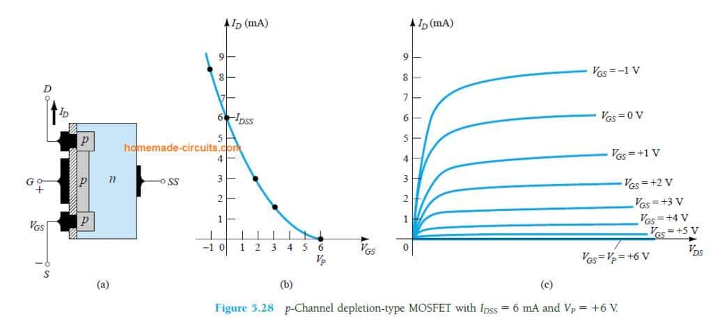 p-Channel depletion-type MOSFET with IDSS = 6 mA and VP= +6 V.