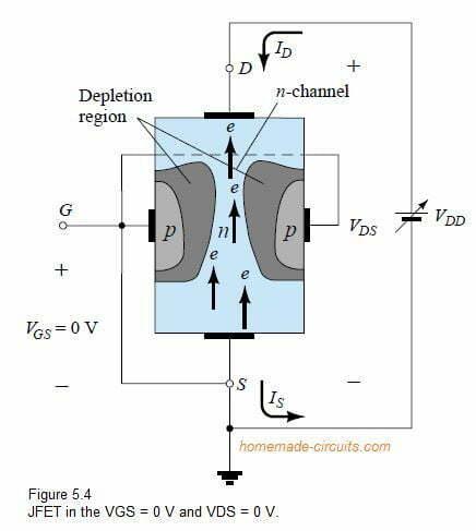 JFET in the VGS = 0V and VDS = 0V