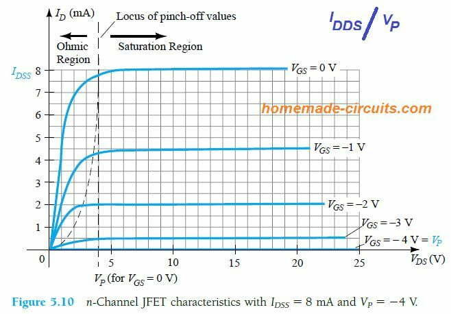 n-channel JFET characteristics with IDSS = 8 mA