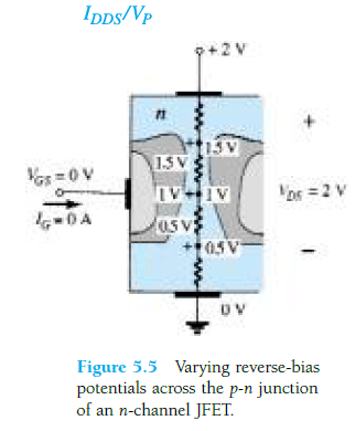 Varying reverse-bias potentials across the p-n junction of an n-channel JFET