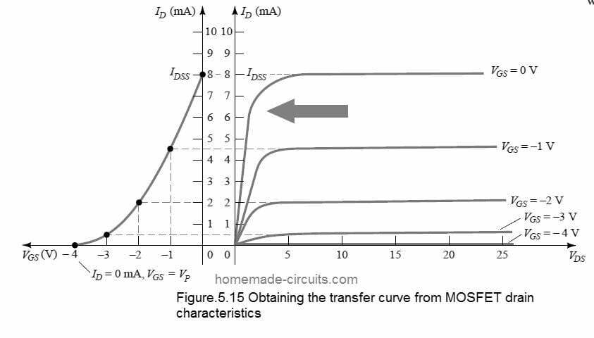 Obtaining transfer curve from MOSFET drain characteristics