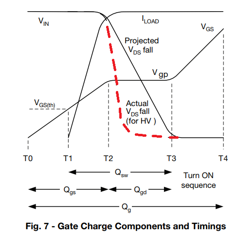 Gate charge tining