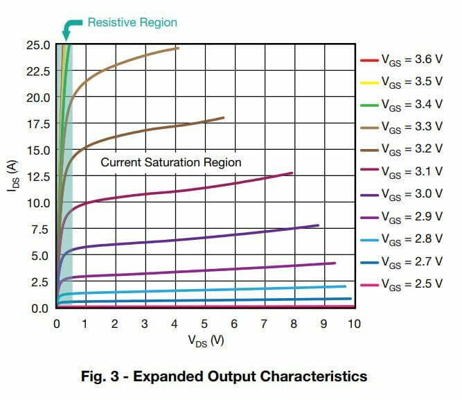 Understanding MOSFET Turn-ON Process