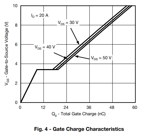 Gate Charge Curve Characteristics