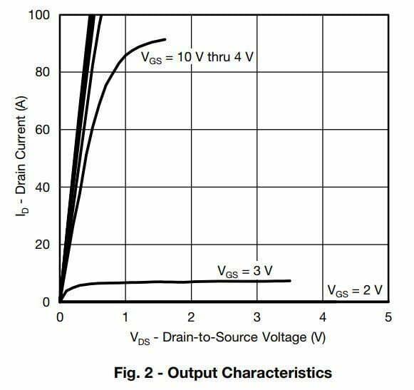 MOSFET Output Characteristics