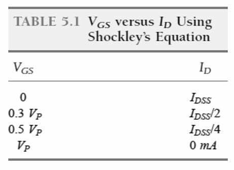 VGS vs ID using Shockley's equation