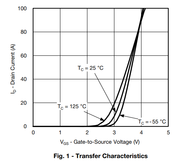 MOSFET Transfer Characteristic Curve