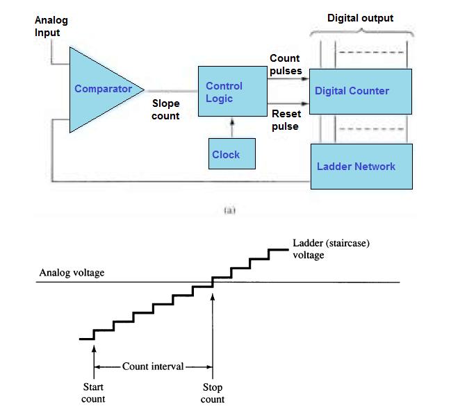 Analog-to-digital conversion process using ladder network: (a) logic diagram; (b) waveform diagram.