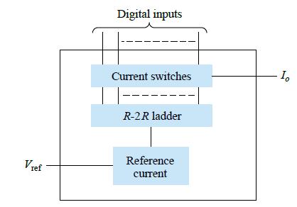 DAC IC using R-2R ladder network.