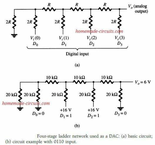 DAC ladder network