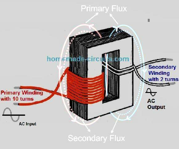 figure (2) below exhibits the flux created by the currents in the primary  and secondary winding of a transformer each time supply current is switched  on in