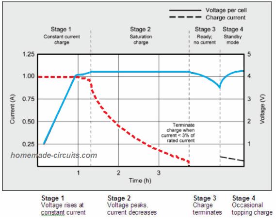 Li-Ion Charging waveform, graph, current voltage, saturation trace.