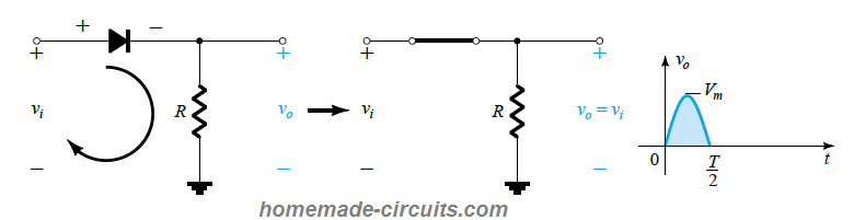 Diode Conduction region (0 → T/2).