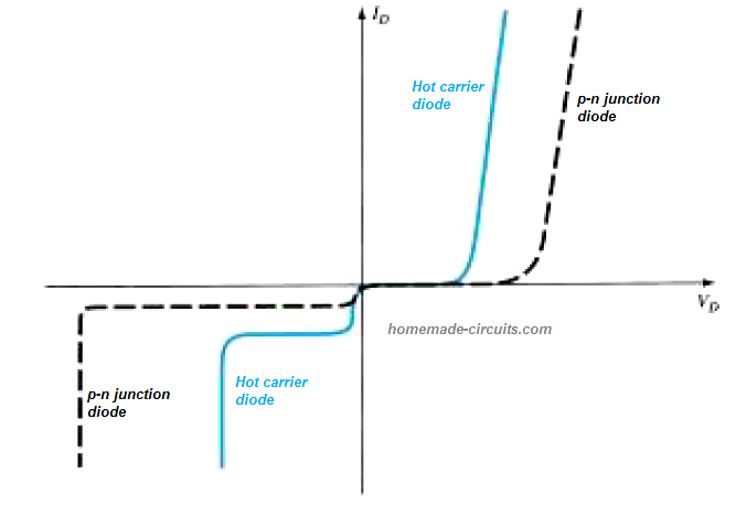 Comparison of characteristics of hot-carrier and p-n junction diodes