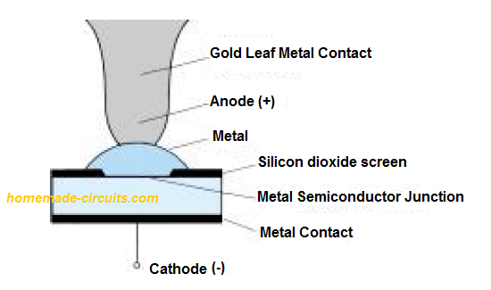 Internal structure of Schottky diode