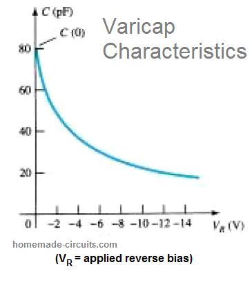 varicap diode characteristics