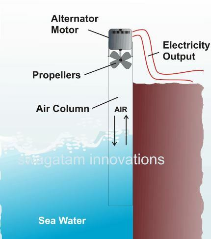 Electricity from Sea Water using air column