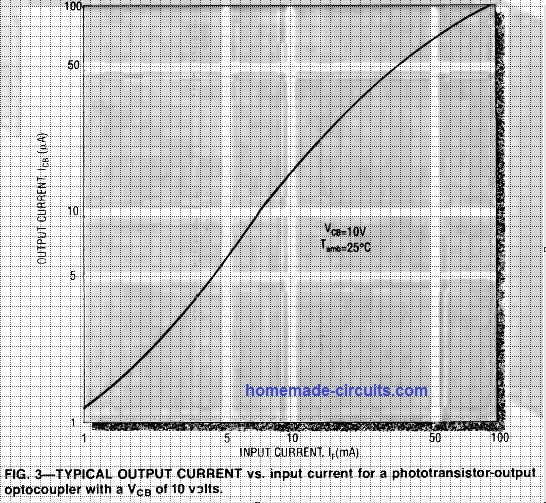 optocoupler output current vs input current characteristics