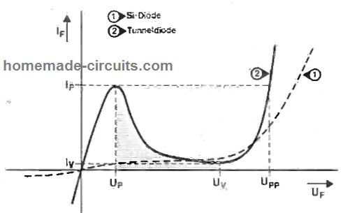 tunnel diode forward bias and forward current characteristic curve