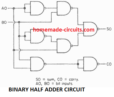 binary half adder circuit