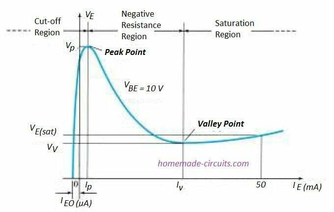 UJT static emitter-characteristic curve