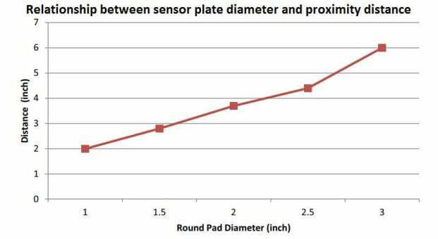 relationship between sensor plate diameter and proximity distance