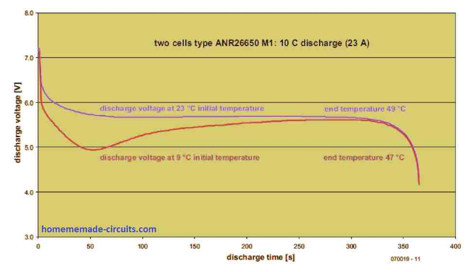 The graph shows the effect of temperature on the cells. As the temperature rises from cold to hot, the voltage of the cooled cells also elevates.